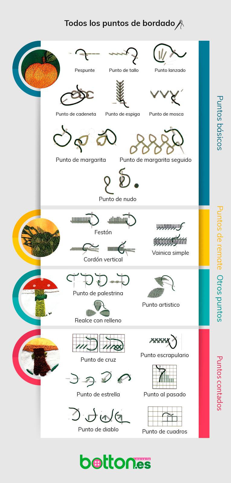 infografía puntos bordado
